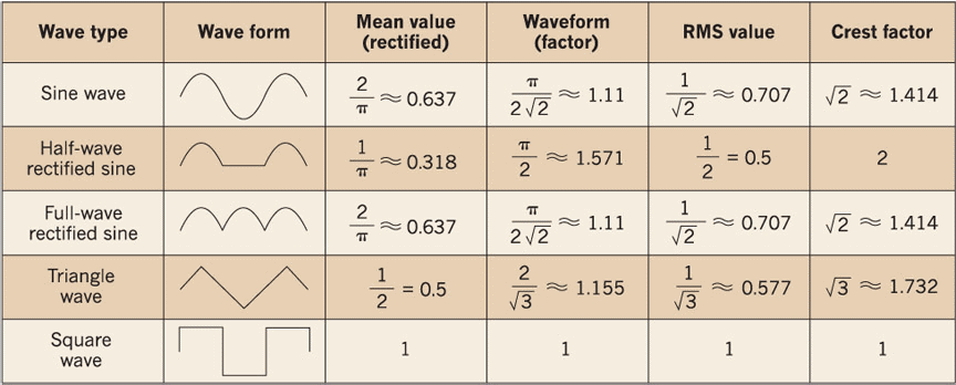Crest Factors for Different Wave Types