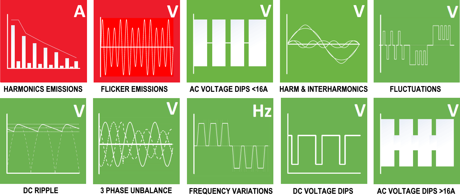 Emissions (Red) and Immunity (Green) Test Icons