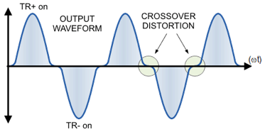 Figure 1: Cross over distortion