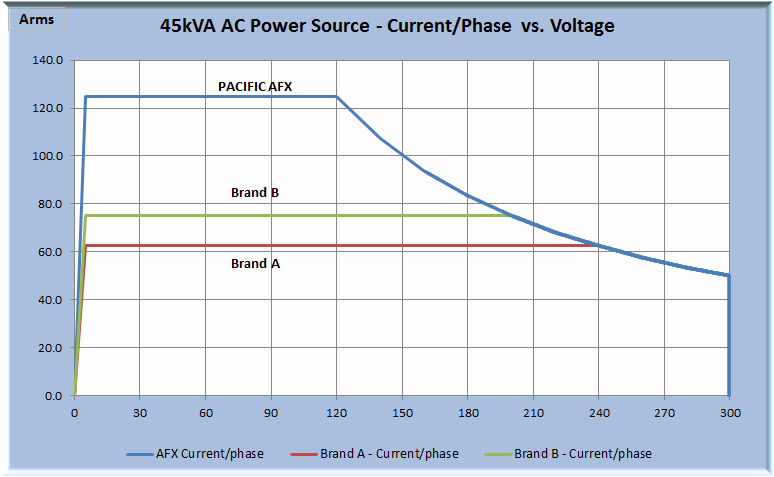 AFX vs Competition Current vs Voltage