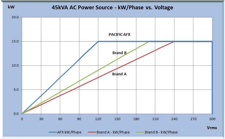 AFX vs Competition Power vs Voltage