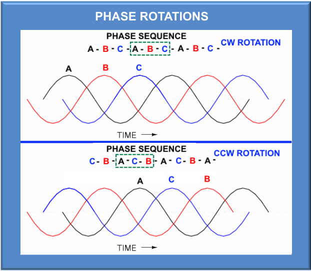 figure 2: three phase voltage waveforms with different rotations