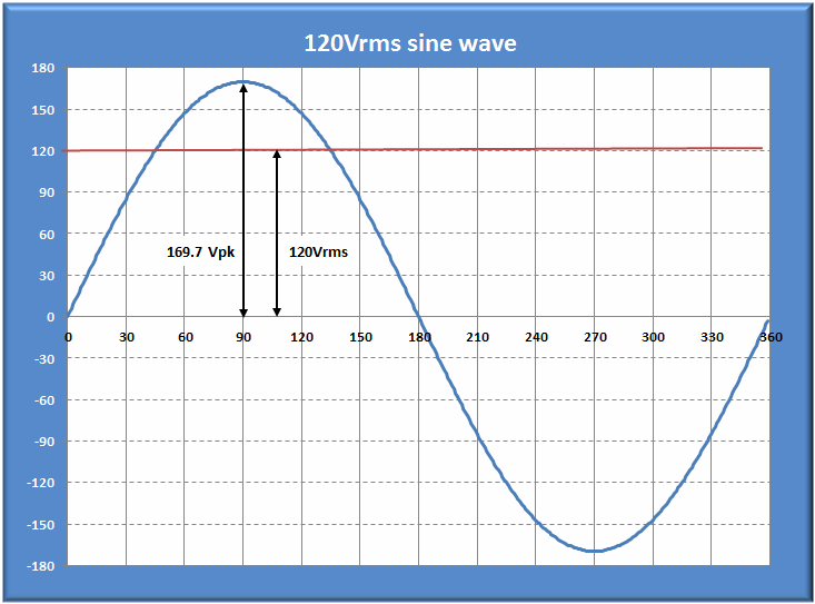 Figure 1: Single Phase 120Vrms Sinusoidal Voltage Waveform