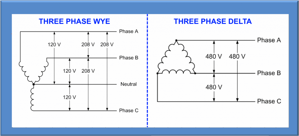 figure 4: typical three phase voltage configurations used in the usa
