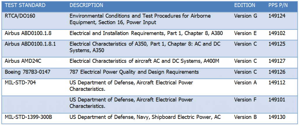 Aviation Test Standards Table