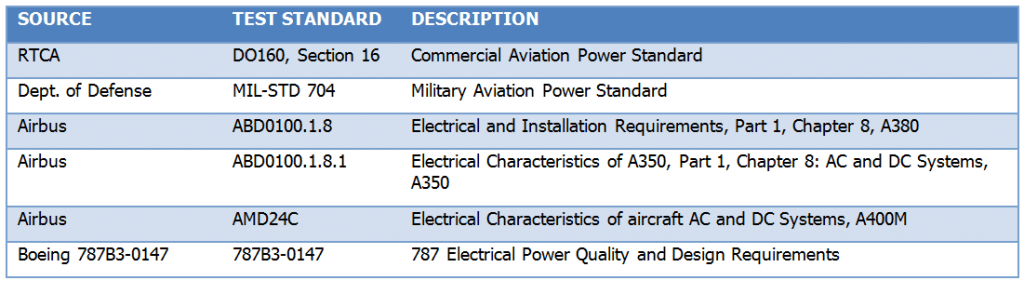 Table 1 - AC Power Compliance Standards